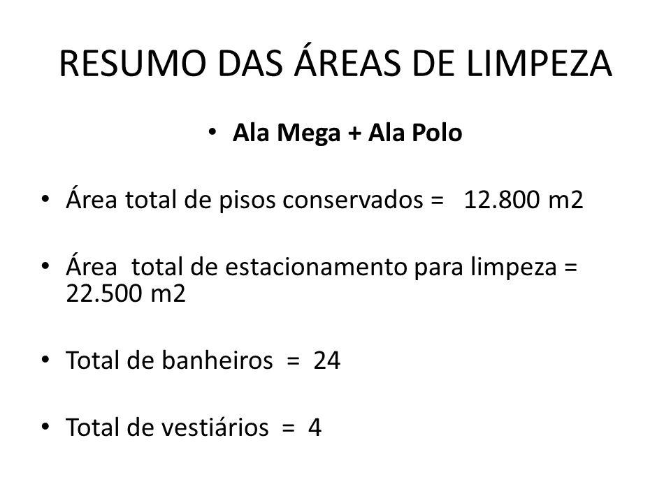 RESUMO DAS ÁREAS DE LIMPEZA Ala Mega + Ala Polo Área total de pisos conservados = 12.800 m2 Área total de estacionamento para limpeza = 22.500 m2 Tota