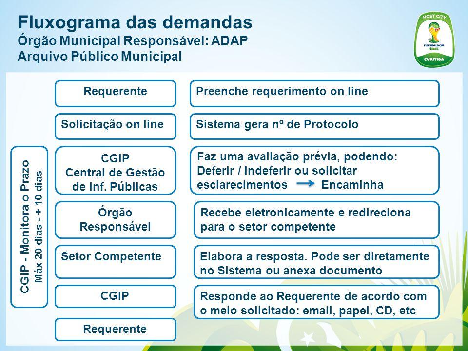 Fluxograma das demandas Órgão Municipal Responsável: ADAP Arquivo Público Municipal RequerentePreenche requerimento on line CGIP Central de Gestão de