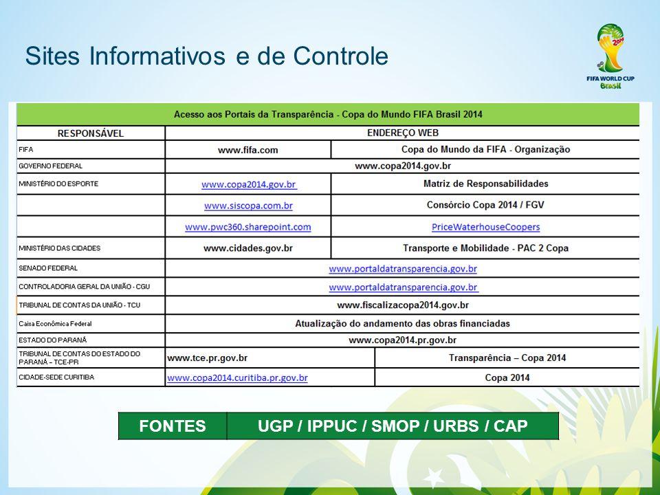 Sites Informativos e de Controle FONTESUGP / IPPUC / SMOP / URBS / CAP