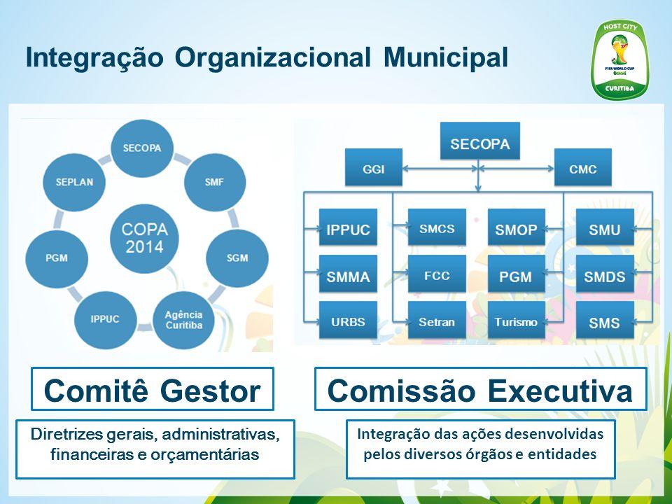Integração Organizacional Municipal Comitê GestorComissão Executiva Diretrizes gerais, administrativas, financeiras e orçamentárias Integração das açõ