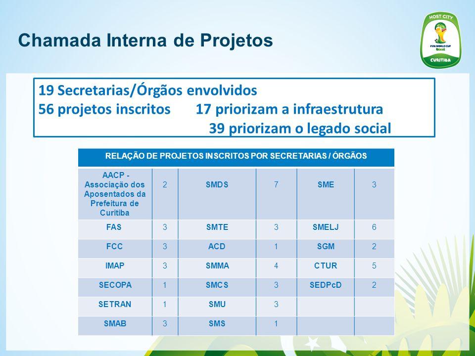 Chamada Interna de Projetos RELAÇÃO DE PROJETOS INSCRITOS POR SECRETARIAS / ÓRGÃOS AACP - Associação dos Aposentados da Prefeitura de Curitiba 2SMDS7S