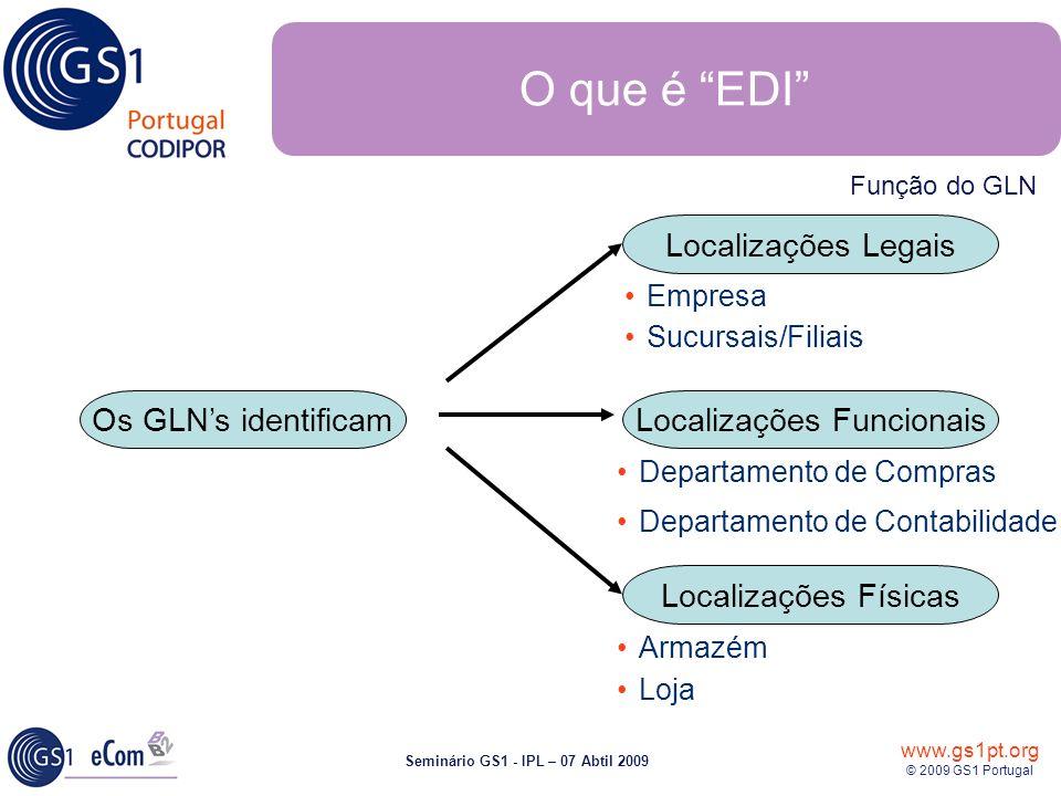 www.gs1pt.org © 2009 GS1 Portugal Seminário GS1 - IPL – 07 Abtil 2009 Empresa Sucursais/Filiais Departamento de Contabilidade Departamento de Compras Armazém Loja O que é EDI Os GLNs identificam Localizações Legais Localizações Físicas Localizações Funcionais Função do GLN