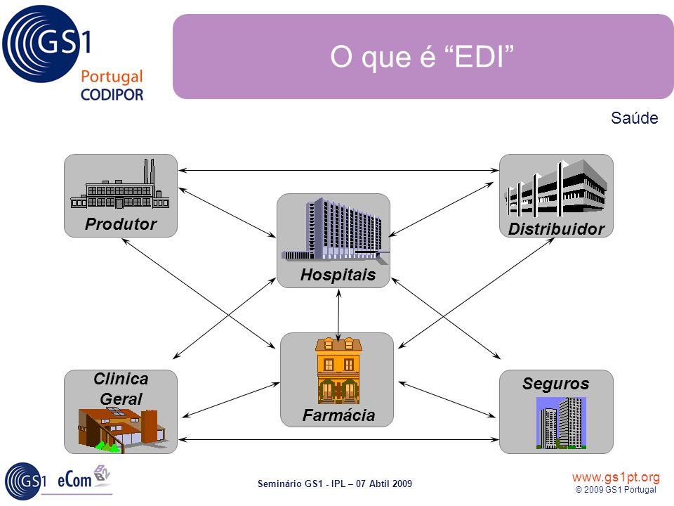 www.gs1pt.org © 2009 GS1 Portugal Seminário GS1 - IPL – 07 Abtil 2009 Seguros Hospitais Farmácia Produtor Distribuidor Clinica Geral O que é EDI Saúde