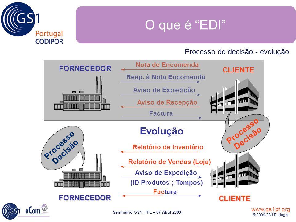 www.gs1pt.org © 2009 GS1 Portugal Seminário GS1 - IPL – 07 Abtil 2009 Nota de Encomenda Aviso de Expedição Factura Aviso de Recepção Resp. à Nota Enco