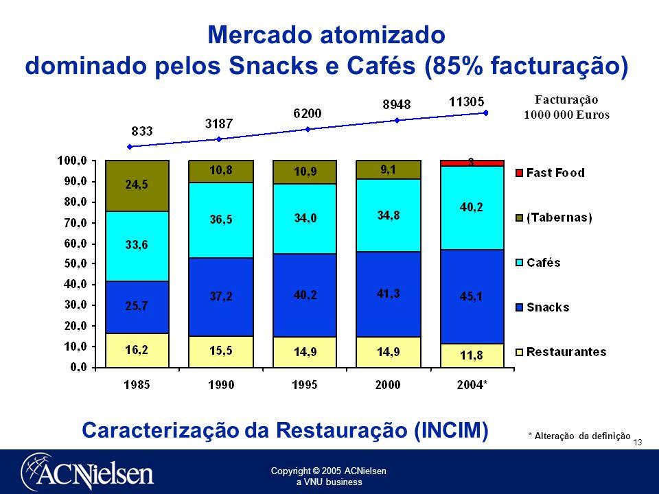 Copyright © 2005 ACNielsen a VNU business 13 Facturação 1000 000 Euros * Alteração da definição Caracterização da Restauração (INCIM) Mercado atomizado dominado pelos Snacks e Cafés (85% facturação)