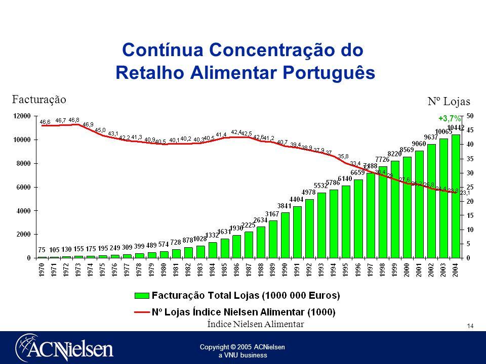 Copyright © 2005 ACNielsen a VNU business 14 Contínua Concentração do Retalho Alimentar Português Facturação Nº Lojas Índice Nielsen Alimentar +3,7%