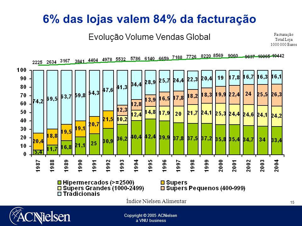 Copyright © 2005 ACNielsen a VNU business 15 6% das lojas valem 84% da facturação Índice Nielsen Alimentar Facturação Total Loja 1000 000 Euros Evolução Volume Vendas Global