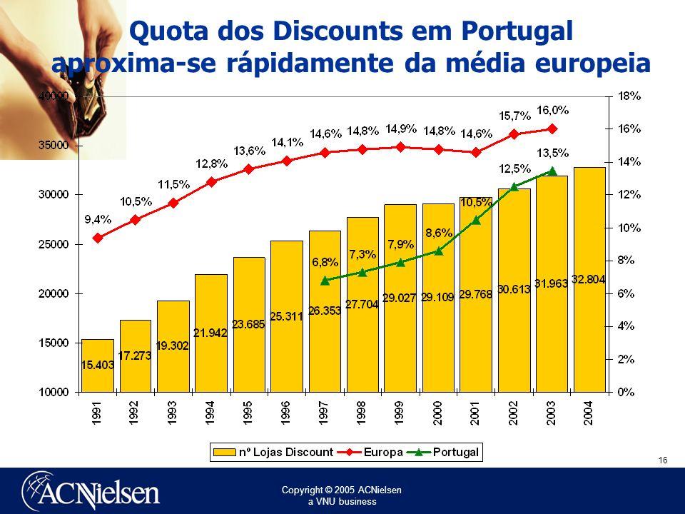 Copyright © 2005 ACNielsen a VNU business 16 Quota dos Discounts em Portugal aproxima-se rápidamente da média europeia