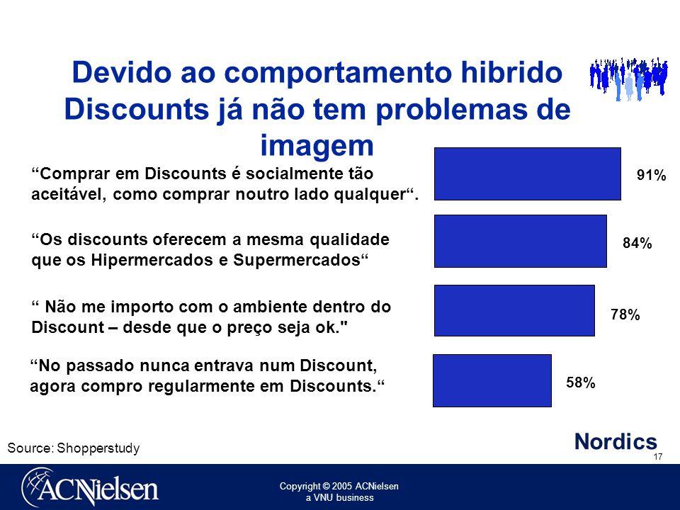 Copyright © 2005 ACNielsen a VNU business 17 No passado nunca entrava num Discount, agora compro regularmente em Discounts.