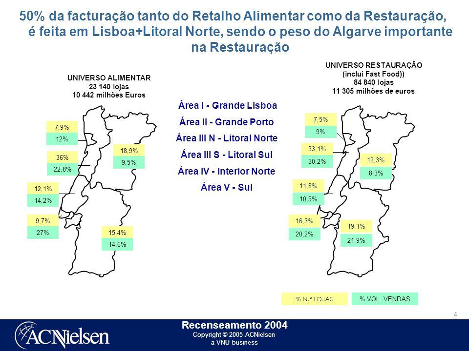 Copyright © 2005 ACNielsen a VNU business 4 Recenseamento 2004 50% da facturação tanto do Retalho Alimentar como da Restauração, é feita em Lisboa+Litoral Norte, sendo o peso do Algarve importante na Restauração UNIVERSO RESTAURAÇÂO (inclui Fast Food)) 84 840 lojas 11 305 milhões de euros 11,8% 10,5% 16,3% 20,2% 12,3% 19,1% 21,9% 8,3% 7,5% 9% 33,1% 30,2% Área I - Grande Lisboa Área II - Grande Porto Área III N - Litoral Norte Área III S - Litoral Sul Área IV - Interior Norte Área V - Sul 36% 22,8% 7,9% 12% 12,1% 14,2% 9,7% 27% 18,9% 9,5% 15,4% 14,6% UNIVERSO ALIMENTAR 23 140 lojas 10 442 milhões Euros % N.º LOJAS % VOL.