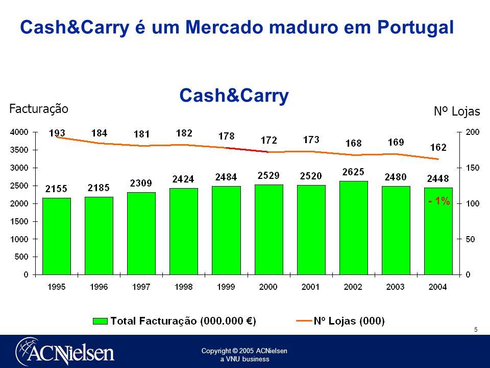 Copyright © 2005 ACNielsen a VNU business 5 Cash&Carry Facturação Nº Lojas - 1% Cash&Carry é um Mercado maduro em Portugal
