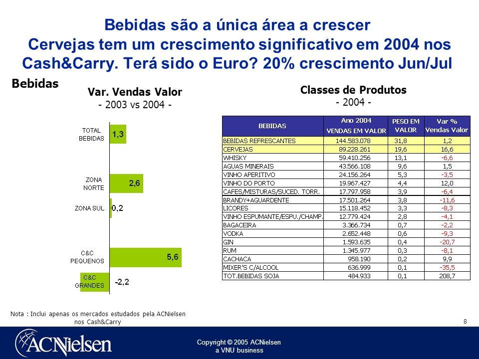 Copyright © 2005 ACNielsen a VNU business 8 Bebidas são a única área a crescer Cervejas tem um crescimento significativo em 2004 nos Cash&Carry.