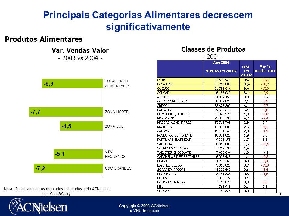 Copyright © 2005 ACNielsen a VNU business 9 Principais Categorias Alimentares decrescem significativamente -6,3 -7,7 -4,5 -5,1 -7,2 TOTAL PROD ALIMENTARES ZONA NORTE ZONA SUL C&C PEQUENOS C&C GRANDES Var.
