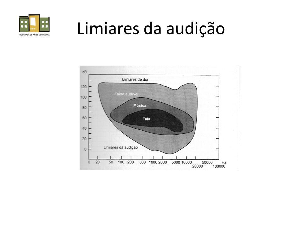 Limiares da audição