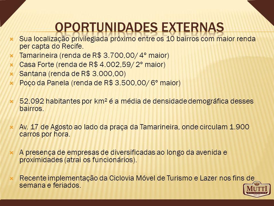 Sua localização privilegiada próximo entre os 10 bairros com maior renda per capta do Recife. Tamarineira (renda de R$ 3.700,00/ 4º maior) Casa Forte