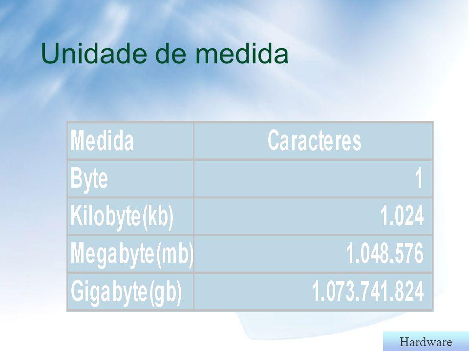 Hardware Arquivos - Armazenamento em bits: 10001101 BIT BYTE