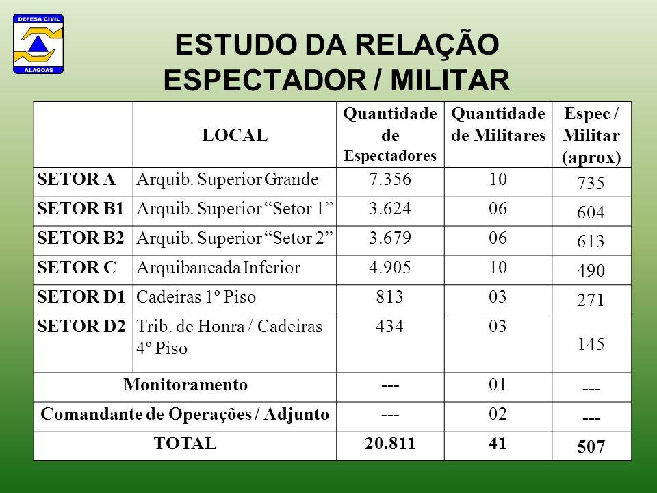 ESTUDO DA RELAÇÃO ESPECTADOR / MILITAR LOCAL Quantidade de Espectadores Quantidade de Militares Espec / Militar (aprox) SETOR AArquib. Superior Grande