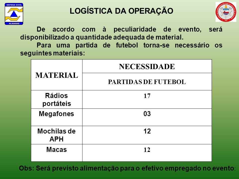 MATERIAL NECESSIDADE PARTIDAS DE FUTEBOL Rádios portáteis 17 Megafones03 Mochilas de APH 12 Macas 12 LOGÍSTICA DA OPERAÇÃO De acordo com à peculiarida