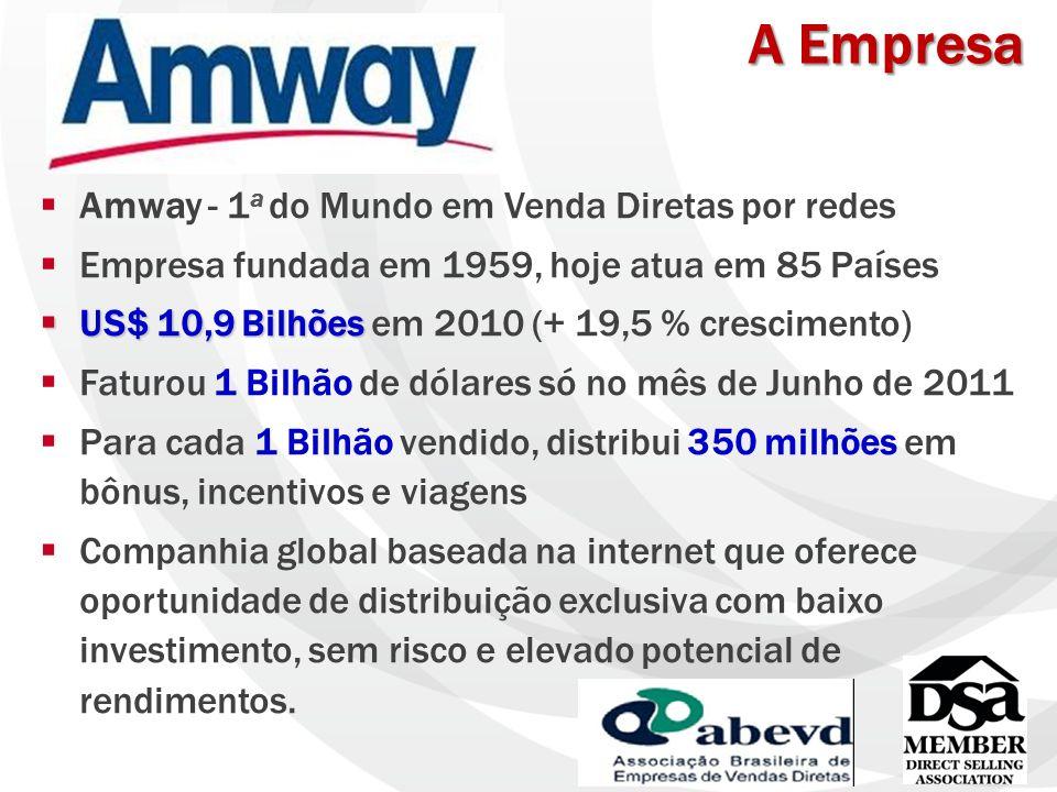 A Empresa Amway - 1 a do Mundo em Venda Diretas por redes Empresa fundada em 1959, hoje atua em 85 Países US$ 10,9 Bilhões US$ 10,9 Bilhões em 2010 (+ 19,5 % crescimento) Faturou 1 Bilhão de dólares só no mês de Junho de 2011 Para cada 1 Bilhão vendido, distribui 350 milhões em bônus, incentivos e viagens Companhia global baseada na internet que oferece oportunidade de distribuição exclusiva com baixo investimento, sem risco e elevado potencial de rendimentos.