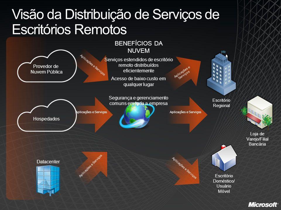 Aplicações e Serviços Visão da Distribuição de Serviços de Escritórios Remotos Escritório Regional Escritório Doméstico/ Usuário Móvel Loja de Varejo/