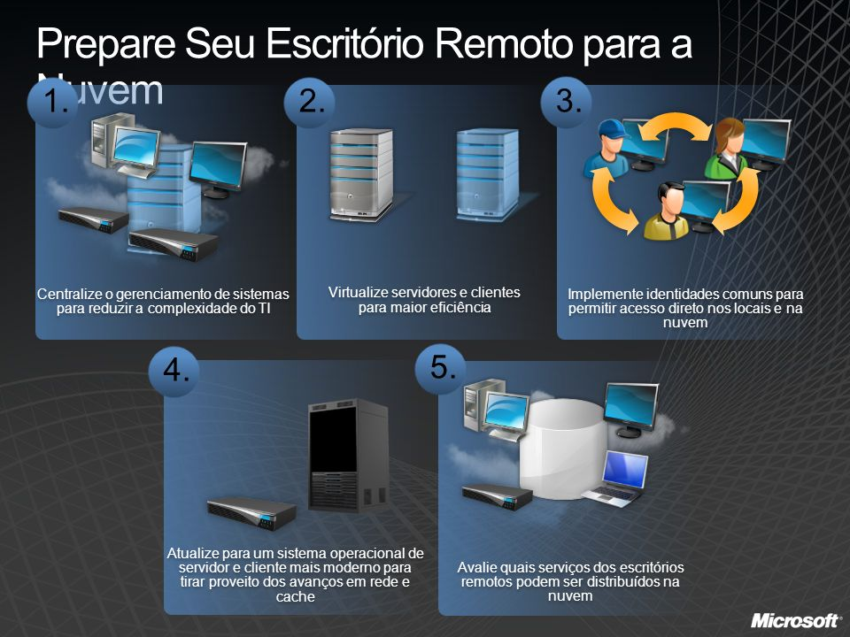 Prepare Seu Escritório Remoto para a Nuvem Implemente identidades comuns para permitir acesso direto nos locais e na nuvem Virtualize servidores e cli