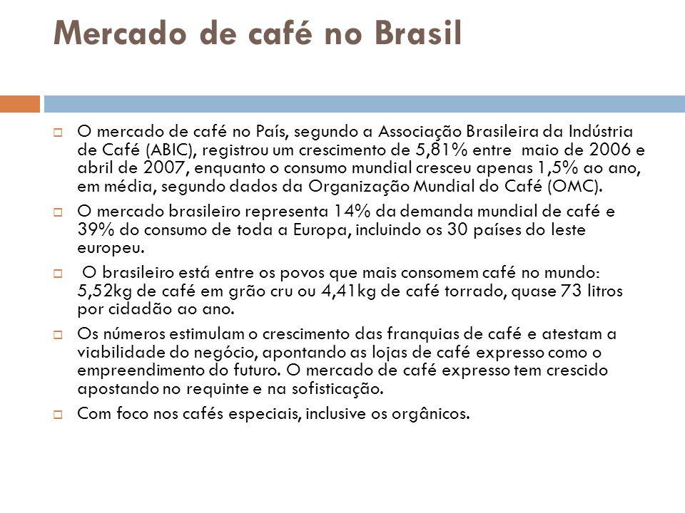 Mercado de café no Brasil O mercado de café no País, segundo a Associação Brasileira da Indústria de Café (ABIC), registrou um crescimento de 5,81% en