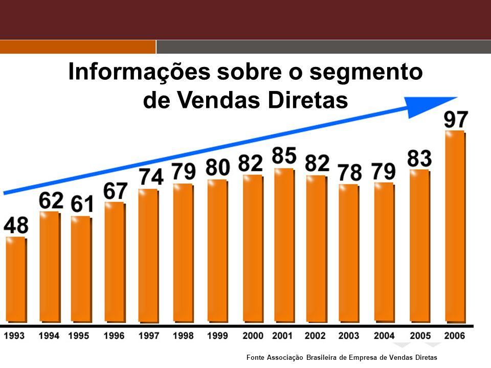 MARCAS PIONEIRAS NO SEGMENTO VENDAS DIRETAS Fonte Associação Brasileira de Empresa de Vendas Diretas