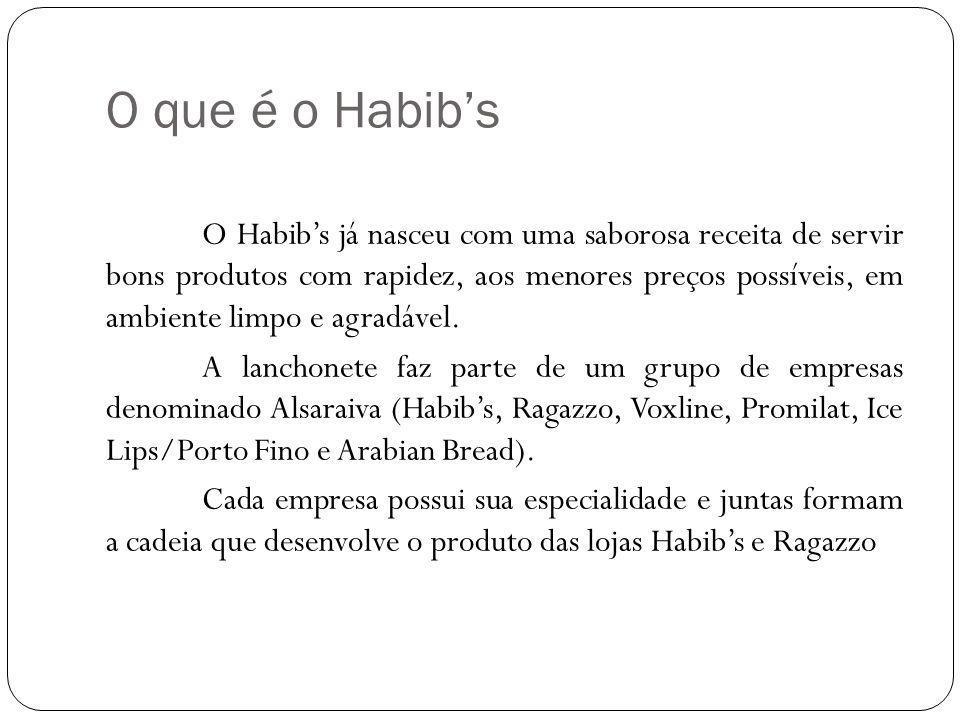 O que é o Habibs O Habibs já nasceu com uma saborosa receita de servir bons produtos com rapidez, aos menores preços possíveis, em ambiente limpo e agradável.
