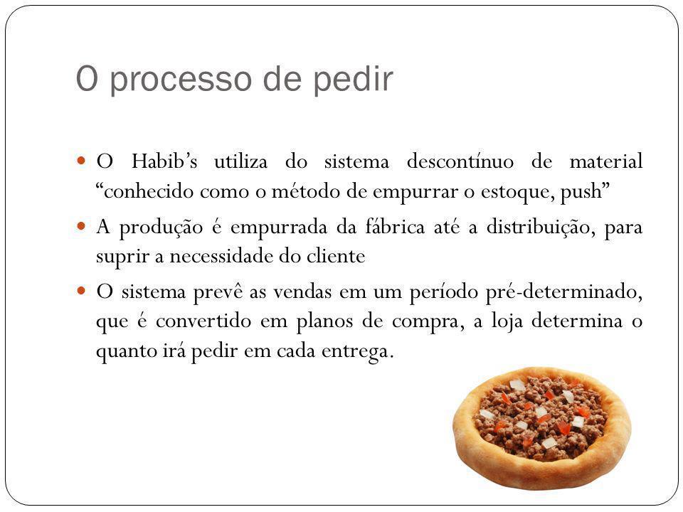 O processo de pedir O Habibs utiliza do sistema descontínuo de material conhecido como o método de empurrar o estoque, push A produção é empurrada da