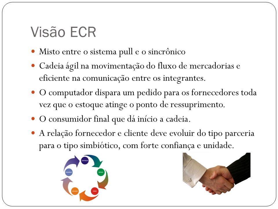 Visão ECR Misto entre o sistema pull e o sincrônico Cadeia ágil na movimentação do fluxo de mercadorias e eficiente na comunicação entre os integrante