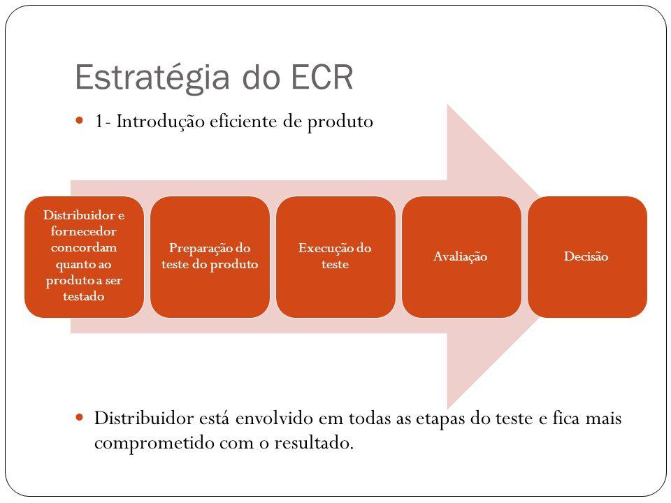Estratégia do ECR 1- Introdução eficiente de produto Distribuidor está envolvido em todas as etapas do teste e fica mais comprometido com o resultado.