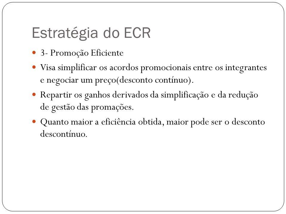 Estratégia do ECR 3- Promoção Eficiente Visa simplificar os acordos promocionais entre os integrantes e negociar um preço(desconto contínuo). Repartir