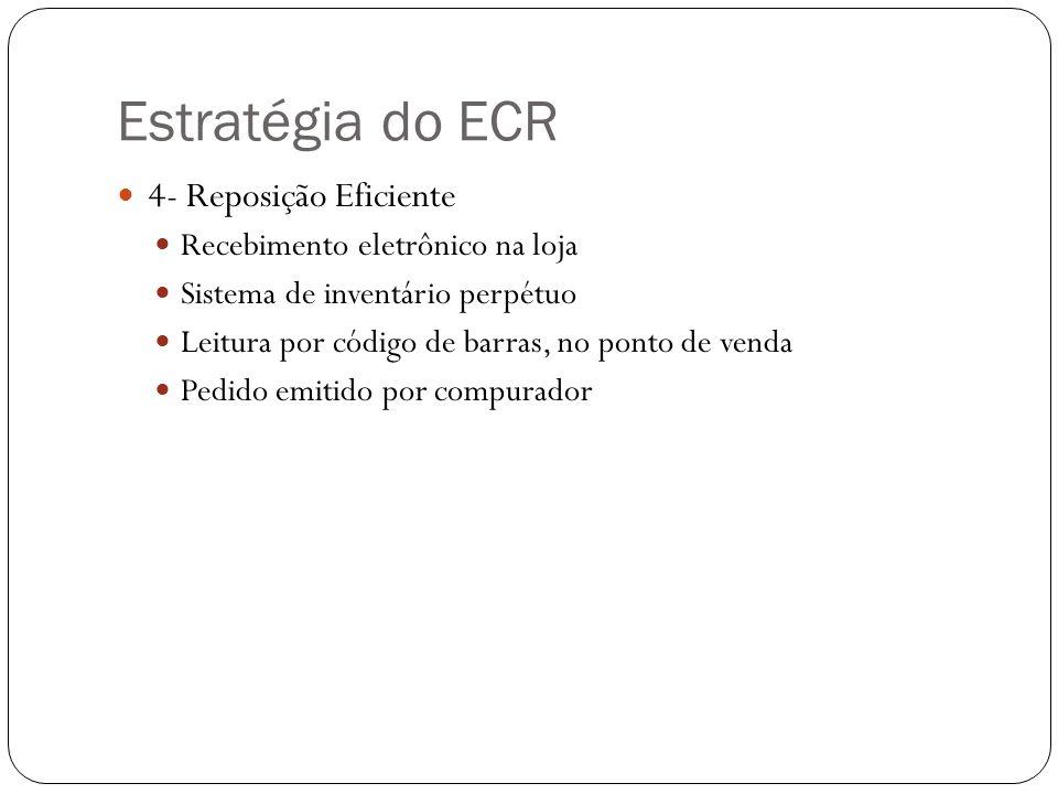 Estratégia do ECR 4- Reposição Eficiente Recebimento eletrônico na loja Sistema de inventário perpétuo Leitura por código de barras, no ponto de venda