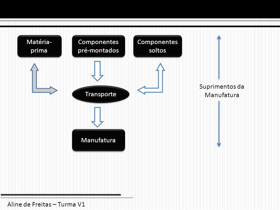 Aline de Freitas – Turma V1 Matéria- prima Componentes pré-montados Componentes soltos Transporte Manufatura Suprimentos da Manufatura