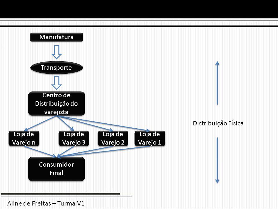 Transporte Manufatura Centro de Distribuição do varejista Loja de Varejo n Loja de Varejo 3 Loja de Varejo 2 Loja de Varejo 1 Consumidor Final Distrib