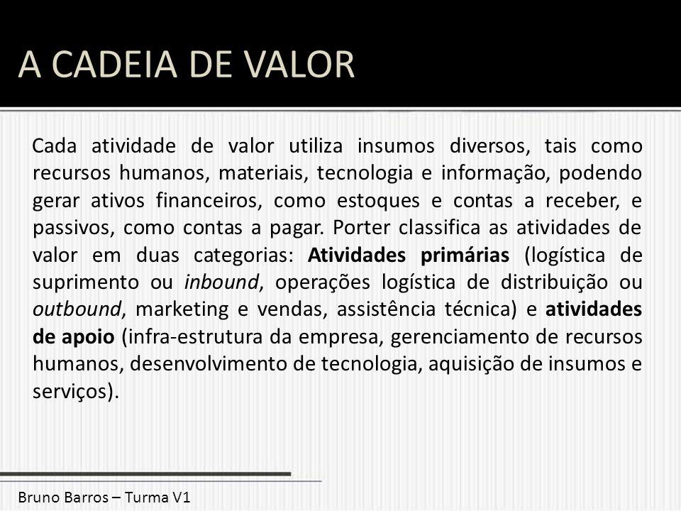 A CADEIA DE VALOR Bruno Barros – Turma V1 Cada atividade de valor utiliza insumos diversos, tais como recursos humanos, materiais, tecnologia e inform