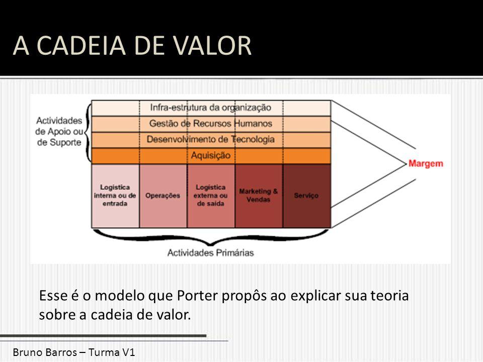 A CADEIA DE VALOR Bruno Barros – Turma V1 Esse é o modelo que Porter propôs ao explicar sua teoria sobre a cadeia de valor.