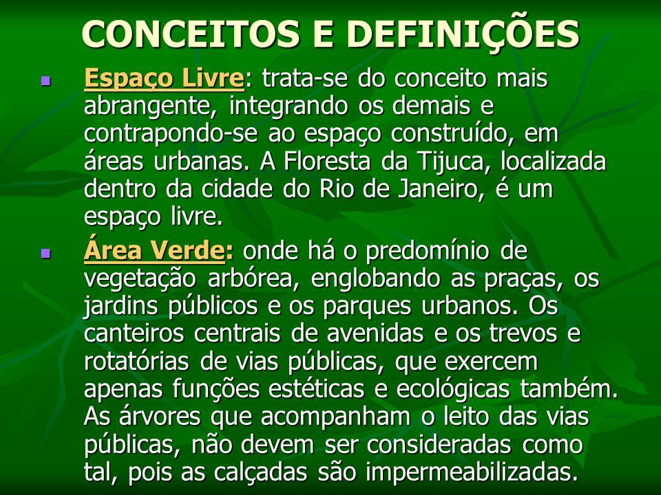 CONCEITOS E DEFINIÇÕES Espaço Livre: trata-se do conceito mais abrangente, integrando os demais e contrapondo-se ao espaço construído, em áreas urbanas.
