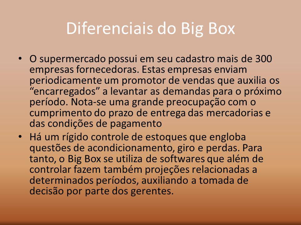 Diferenciais do Big Box O supermercado possui em seu cadastro mais de 300 empresas fornecedoras. Estas empresas enviam periodicamente um promotor de v