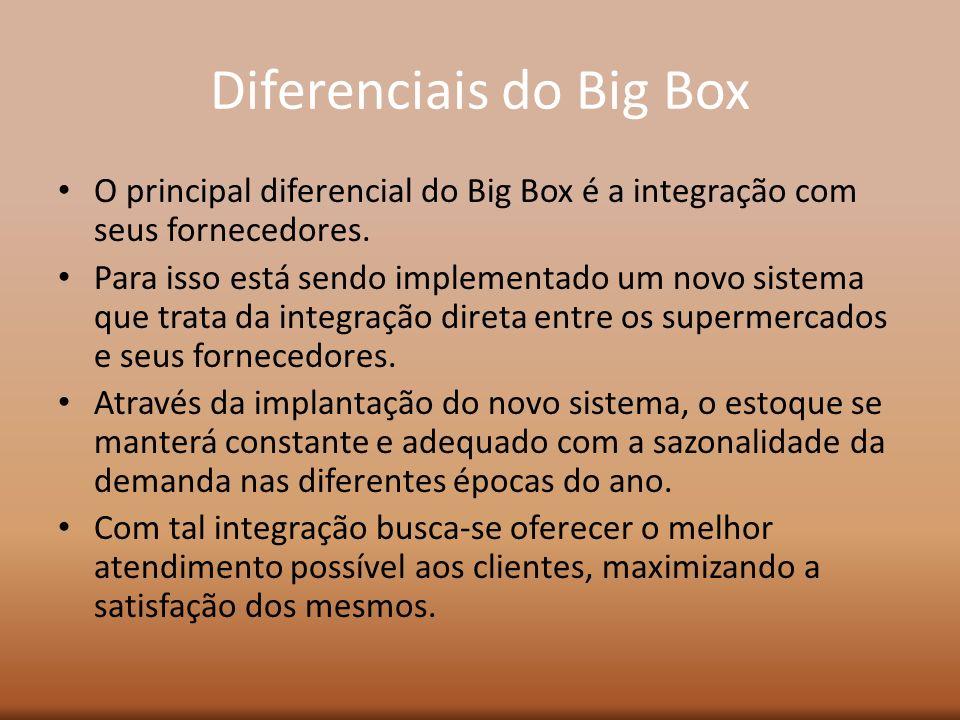 Diferenciais do Big Box O principal diferencial do Big Box é a integração com seus fornecedores. Para isso está sendo implementado um novo sistema que