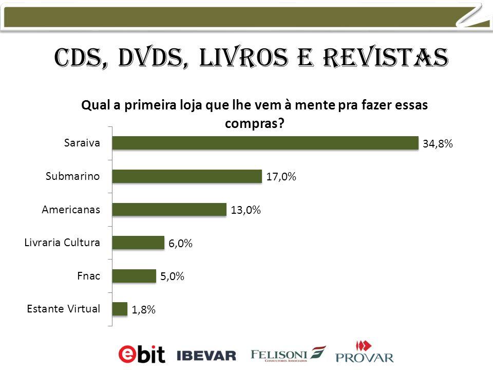 CDs, DVDs, livros e revistas 32,9% 20,1% 15,7% 6,4%