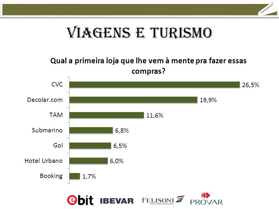 Viagens e turismo 14,7% 18,5% 6,6% 24,0%