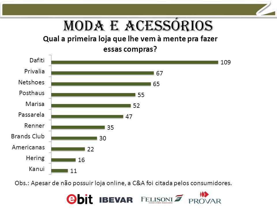 Moda e acessórios 11,9% 10,7% 7,8% 7,5% Obs.: Apesar de não possuir loja online, a C&A foi citada pelos consumidores.