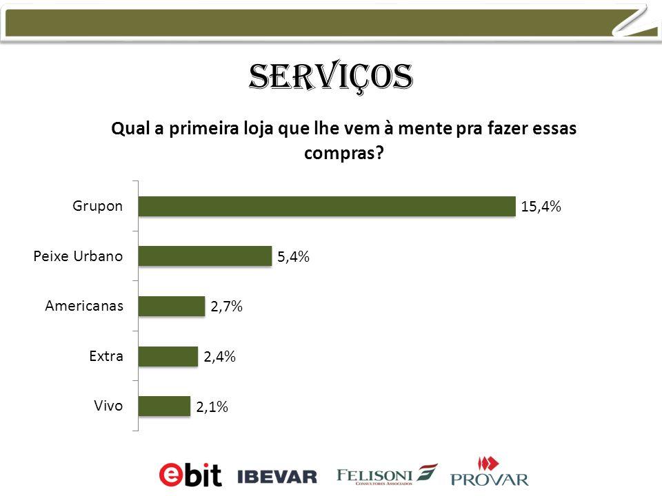 Serviços 3,5% 2,1% 12,0% 13,4%