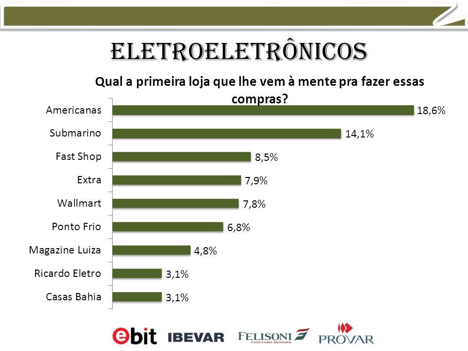 Eletroeletrônicos 13,9% 11,1% 10,5% 8,0%