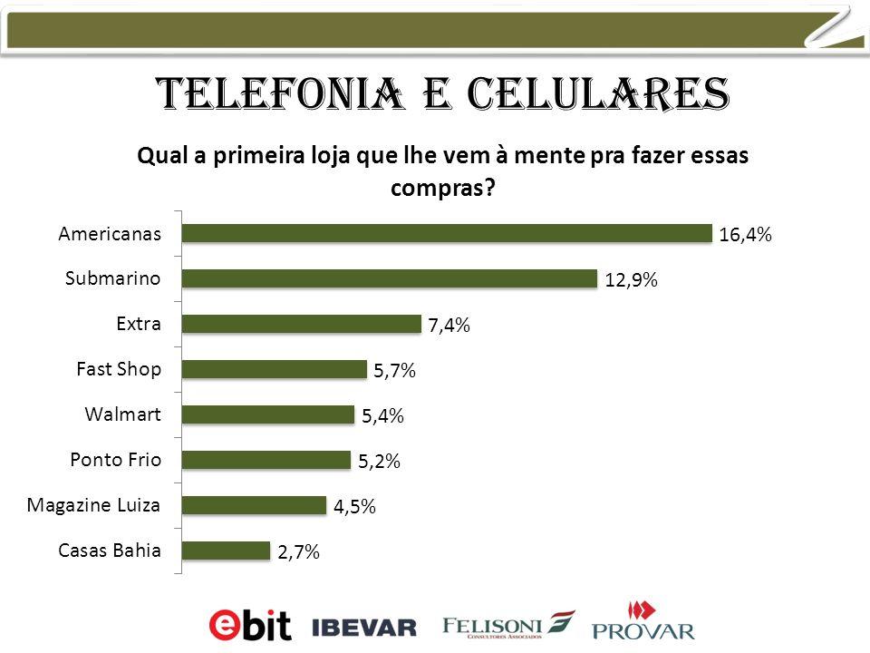 Telefonia e celulares 13,9% 9,5% 7,5% 6,8%
