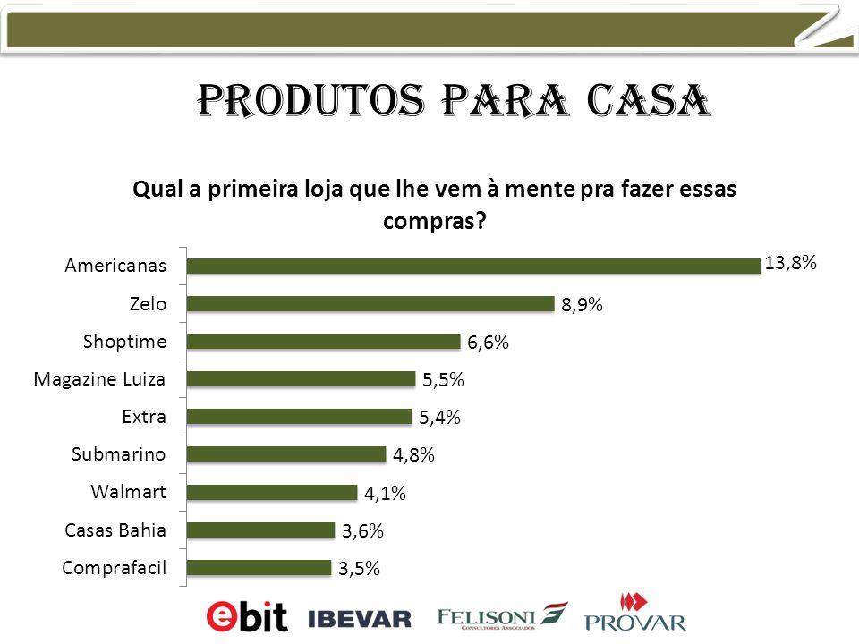 Produtos para Casa 10,8% 8,3% 6,3% 6,1%