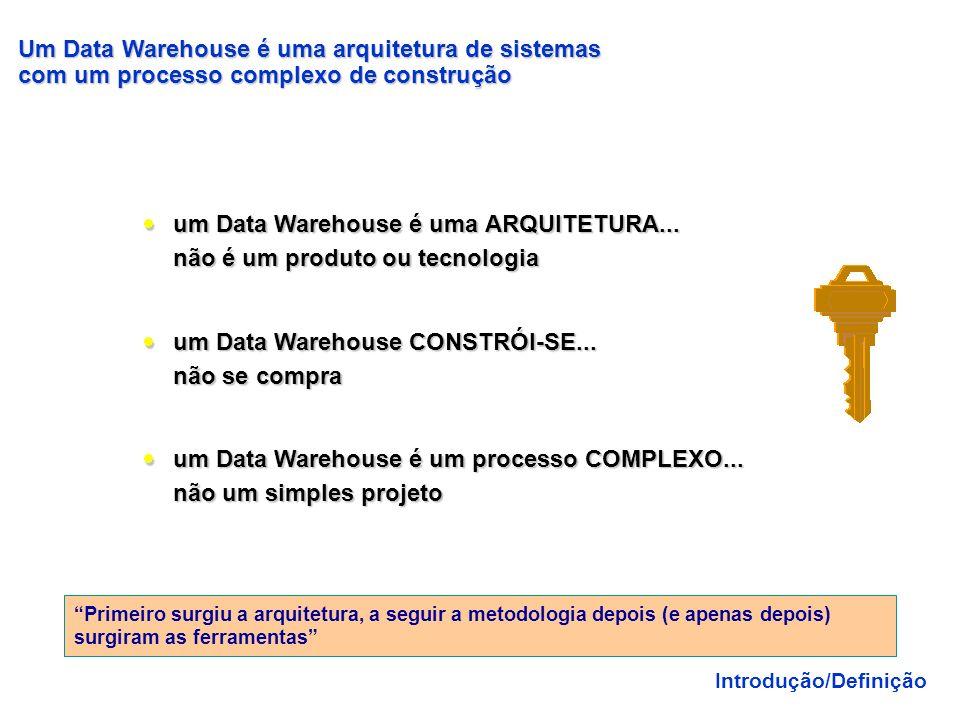 Quando organizar os dados? Grande volume de dados, dificuldade no acesso Resultados do mesmo negócio apresentados com valores diferentes por áreas dif