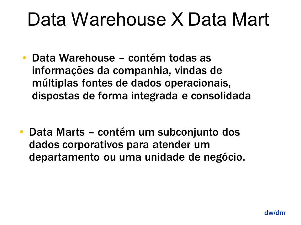 Dados Primitivos São dados detalhados utilizados na condução das operações cotidianas da Organização. Dados Derivados São dados resumidos ou calculado