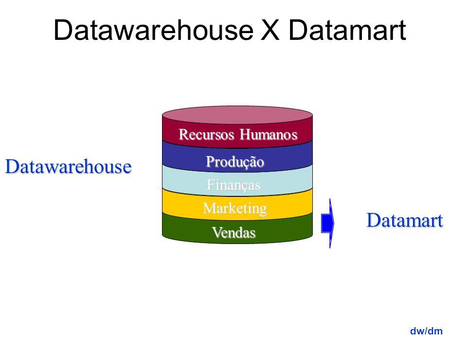 Data Warehouse X Data Mart Data Warehouse – contém todas as informações da companhia, vindas de múltiplas fontes de dados operacionais, dispostas de f